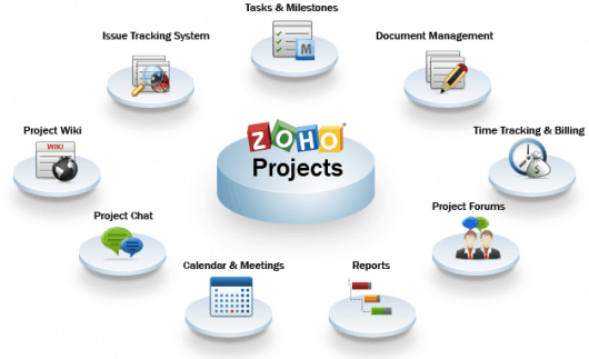 Feature overview of Zoho Projects