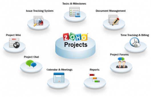 Features of Zoho Projects
